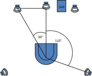 Die optimale Anordung eines 5.1 Surround-Systems im Raum.