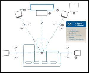Aufstellung eines 5.1 Surround-Systems