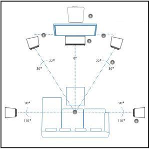 Aufstellung eines 5.1 Surround-Systems mit zentralem Subwoofer