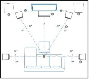 Aufstellung eines 5.2 Surround-Systems.