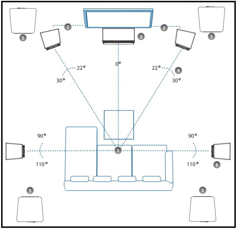 Aufstellung Surround Systeme Raumakustik Ratgeber
