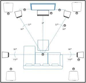 Aufstellung eines 5.4 Surround-Systems