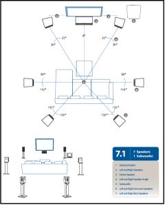 Aufstellung eines 7.1 Surround-Systems